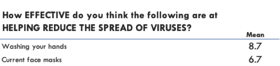 How effective do you think the following are at helping reduce the spread of viruses?