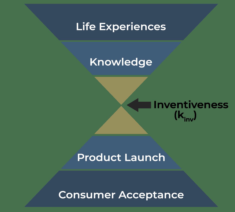Riker Hourglass Model of Innovation